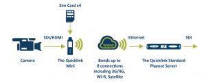 Quicklink-Mini-diagram