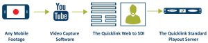 Quicklink-web-to-sdi-diagram