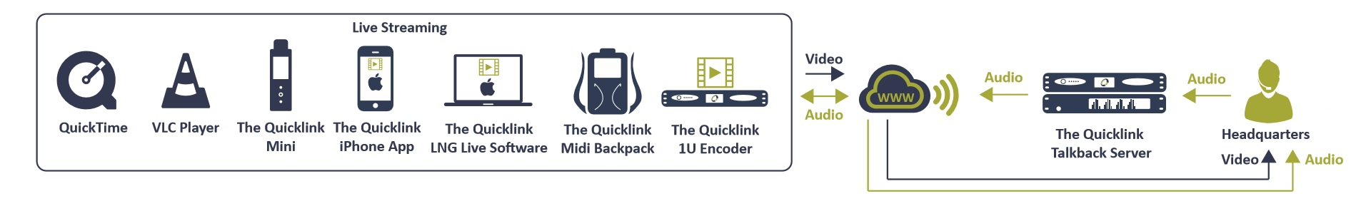 Quicklink-Talkback-diagram