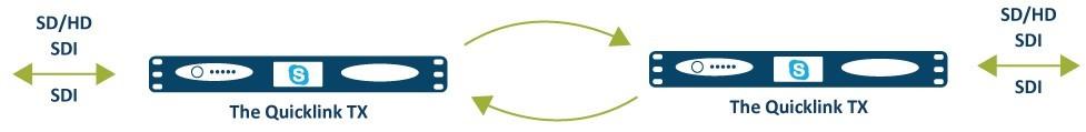 Ryanair diagram