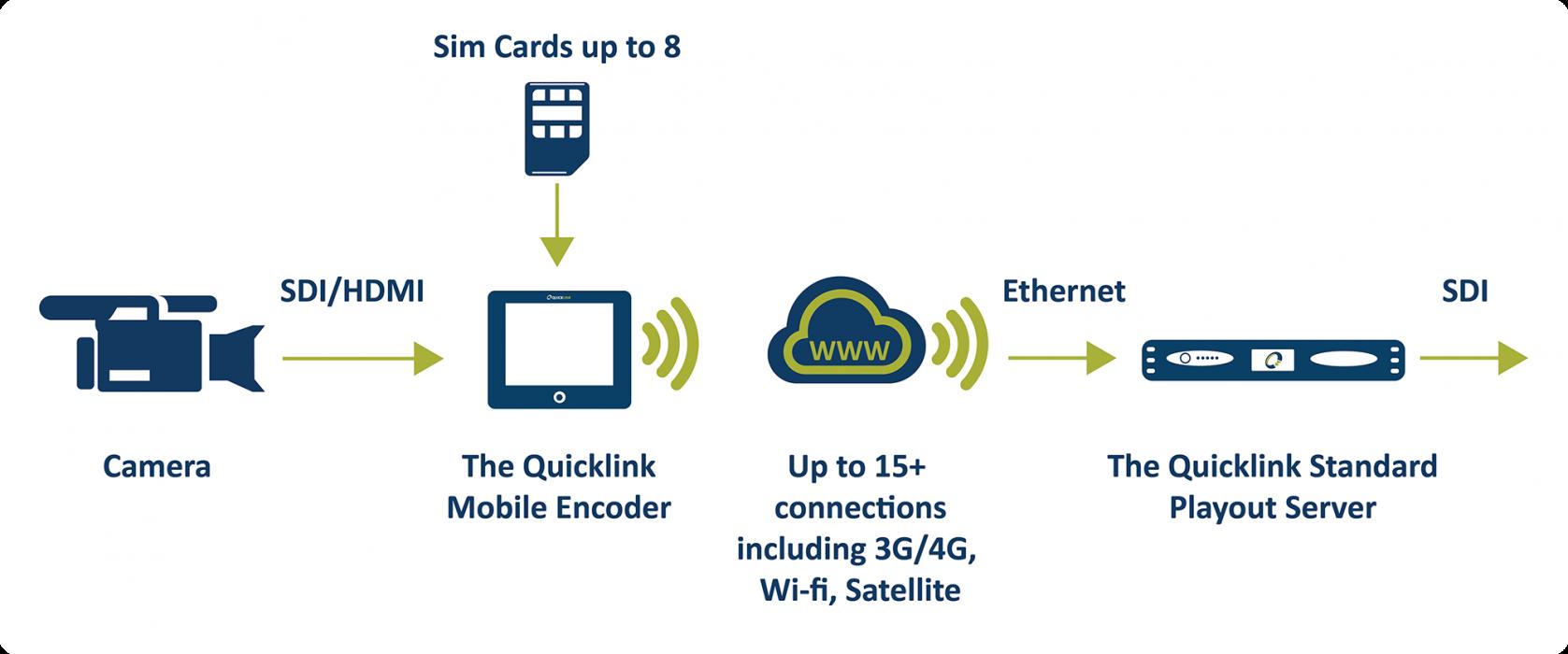 mobile-encoder-diagram-webstite