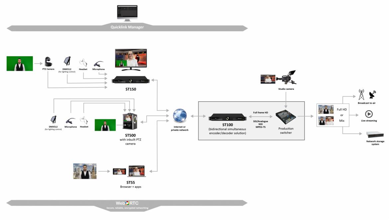 Studio-solution-workflow-v2