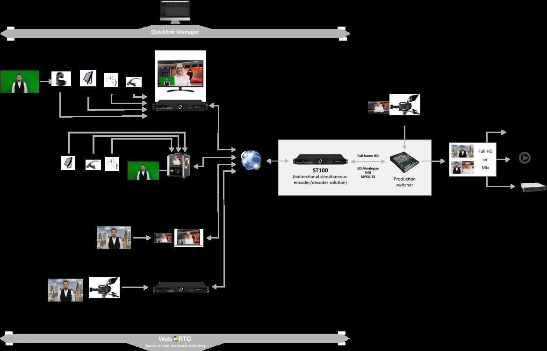 Studio-server-workflow-v4