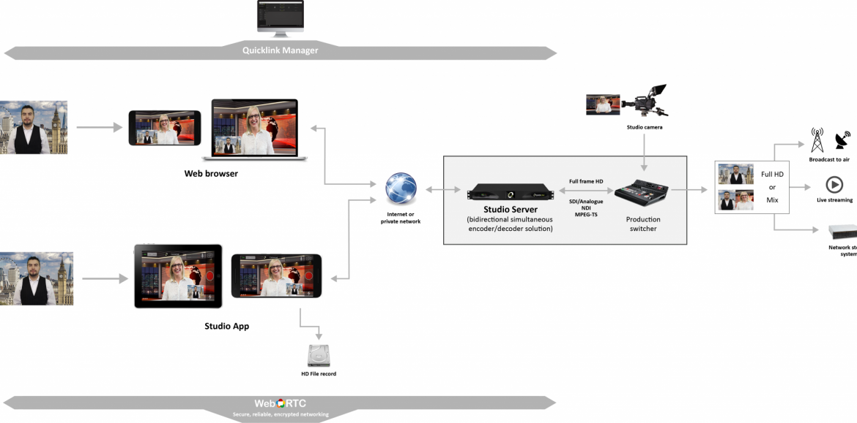 Studio-browser-workflow-sept20
