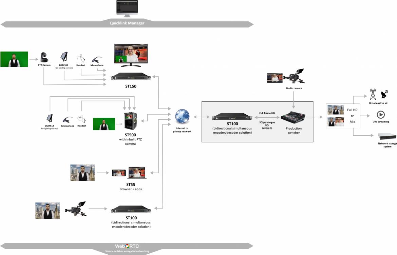 Studio-server-workflow-v4-june21